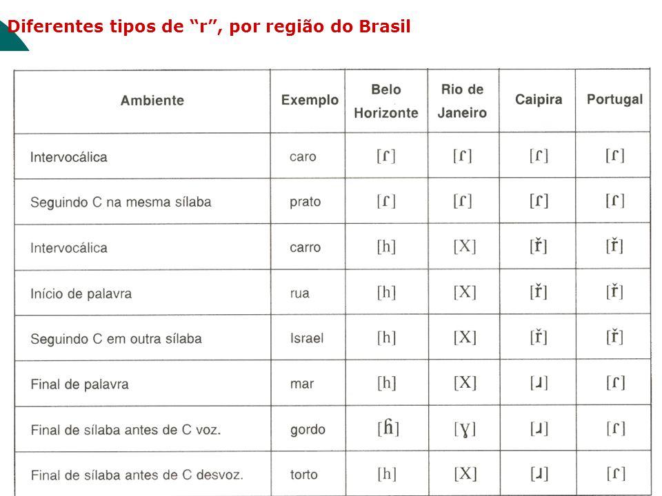 Diferentes tipos de r , por região do Brasil