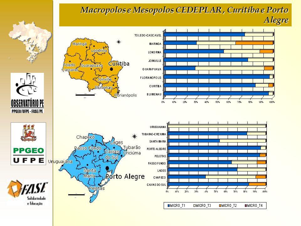 Macropolos e Mesopolos CEDEPLAR , Curitiba e Porto Alegre