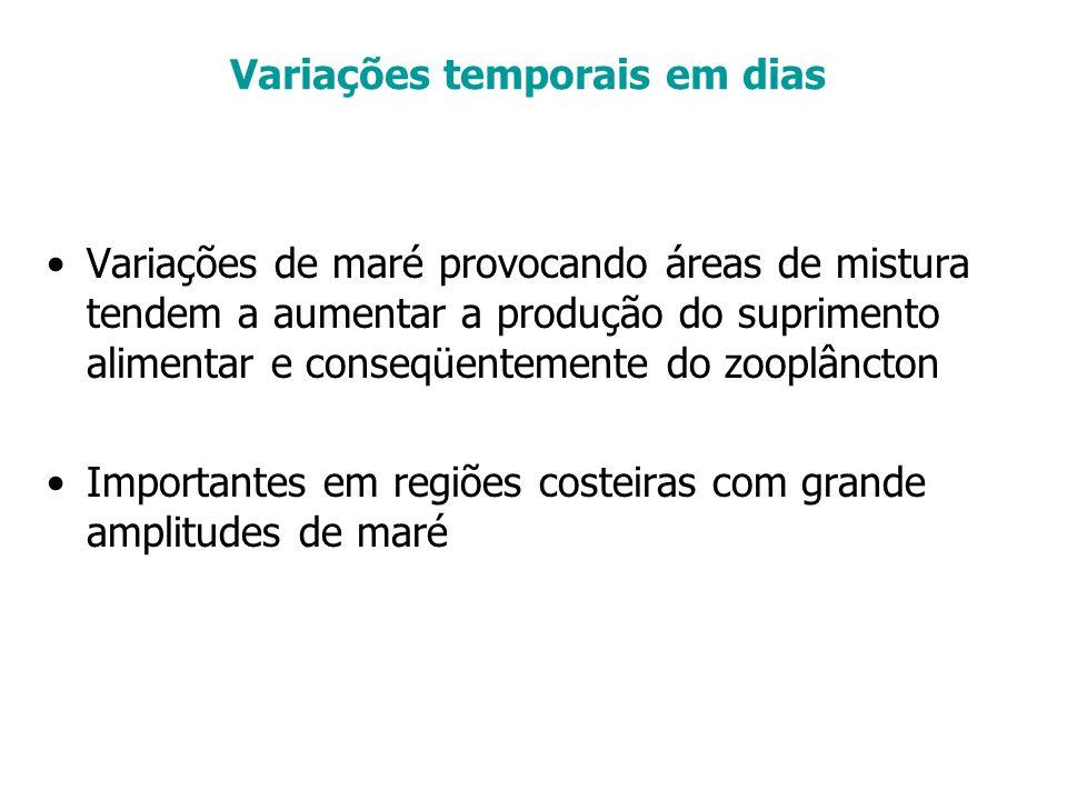 Variações temporais em dias