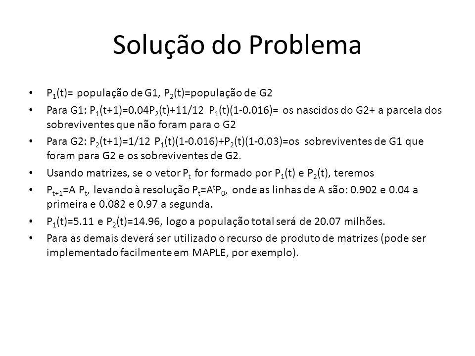 Solução do Problema P1(t)= população de G1, P2(t)=população de G2