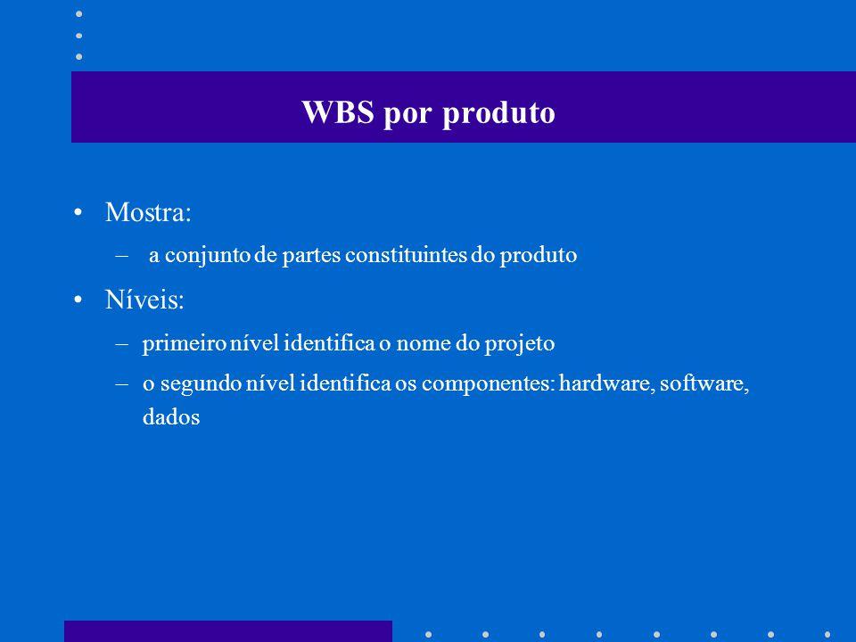 WBS por produto Mostra: Níveis:
