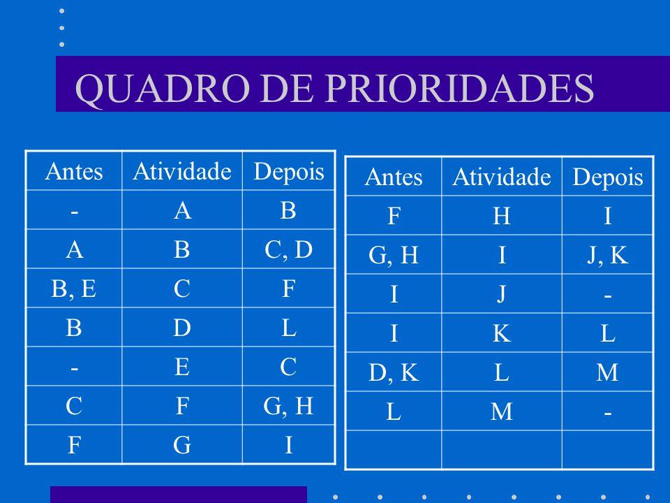QUADRO DE PRIORIDADES Antes Atividade Depois - A B C, D B, E C F D L E