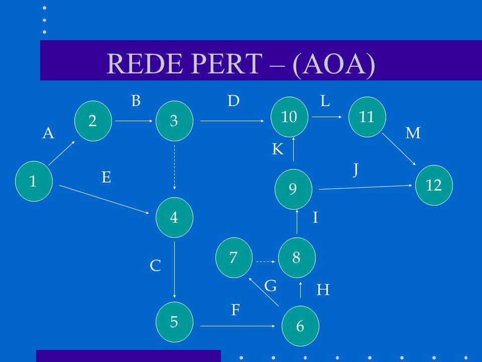 REDE PERT – (AOA) B D L 10 11 2 3 A M K J 1 E 12 9 4 I 7 8 C G H F 5 6