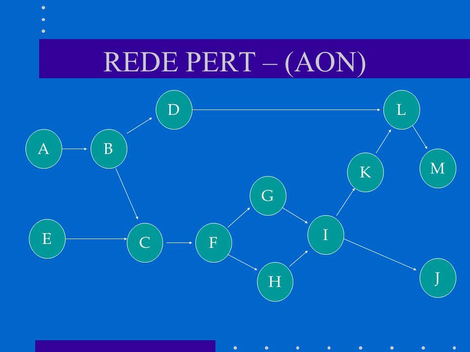 REDE PERT – (AON) D L A B M K G I E C F J H