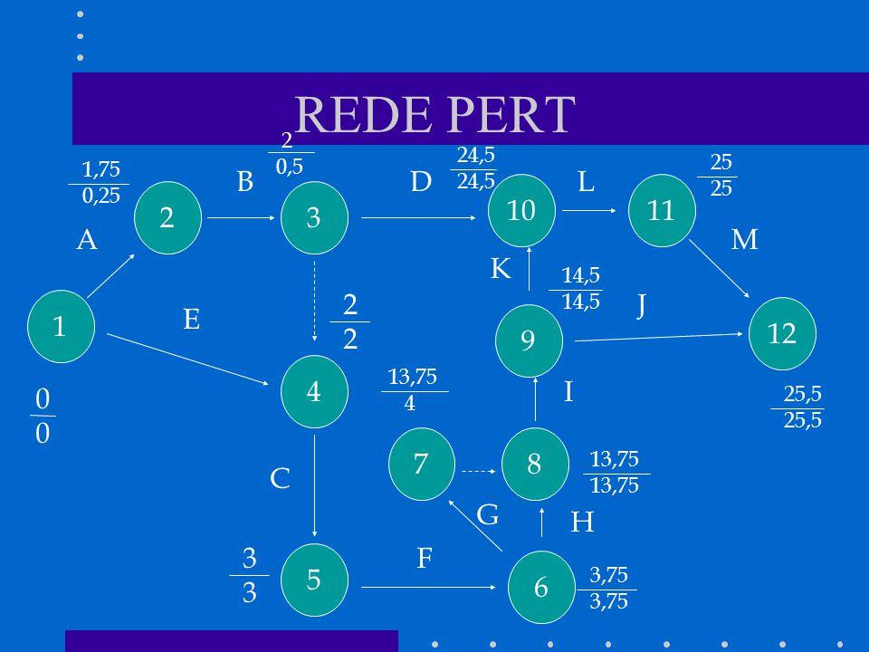 REDE PERT B D L 10 11 2 3 A M K 2 J 1 E 12 9 4 I 7 8 C G H 3 F 5 6 2