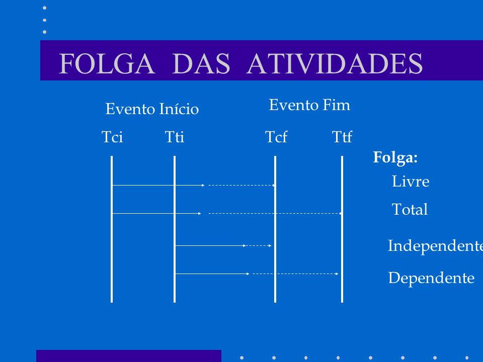 FOLGA DAS ATIVIDADES Evento Fim Evento Início Tci Tti Tcf Ttf Folga: