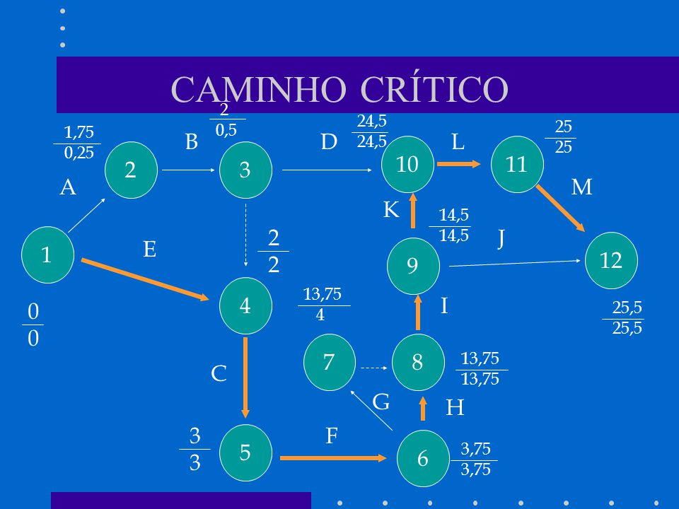 CAMINHO CRÍTICO B D L 10 11 2 3 A M K 2 J 1 E 12 9 4 I 7 8 C G H 3 F 5