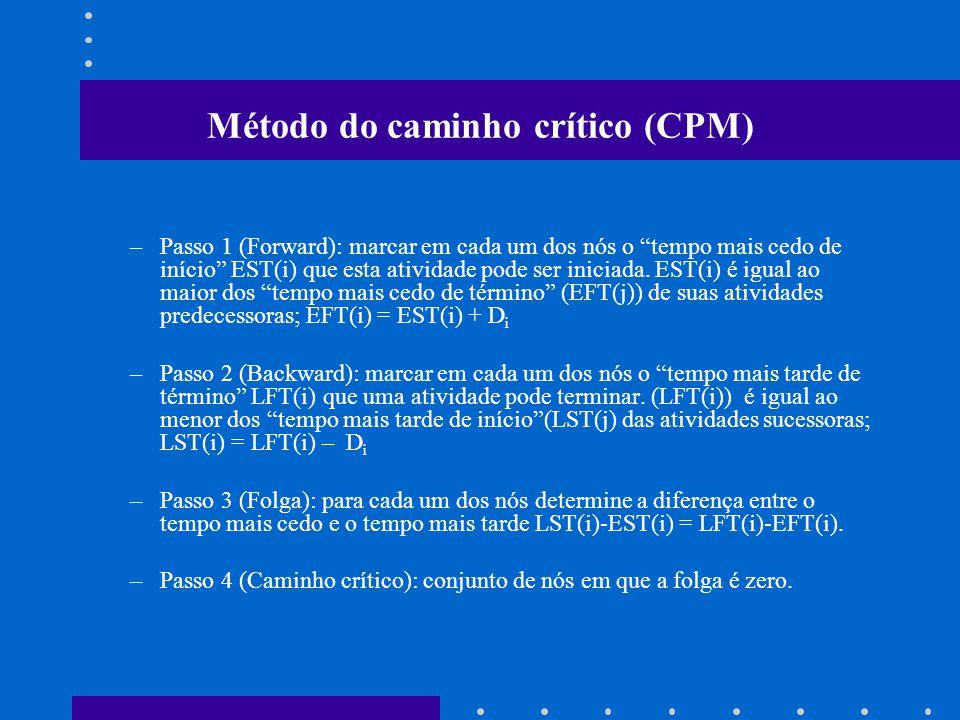 Método do caminho crítico (CPM)