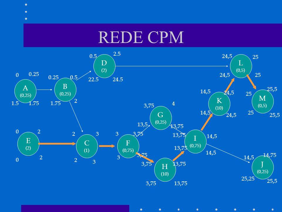 REDE CPM D L A B M K G I E C F J H 2.5 0.5 24,5 25 0.25 24,5 25 0.25