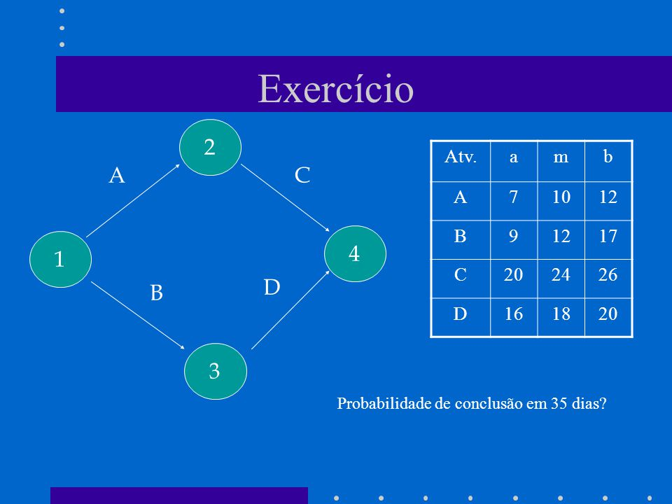 Exercício 2 A C 4 1 D B 3 Atv. a m b A 7 10 12 B 9 17 C 20 24 26 D 16