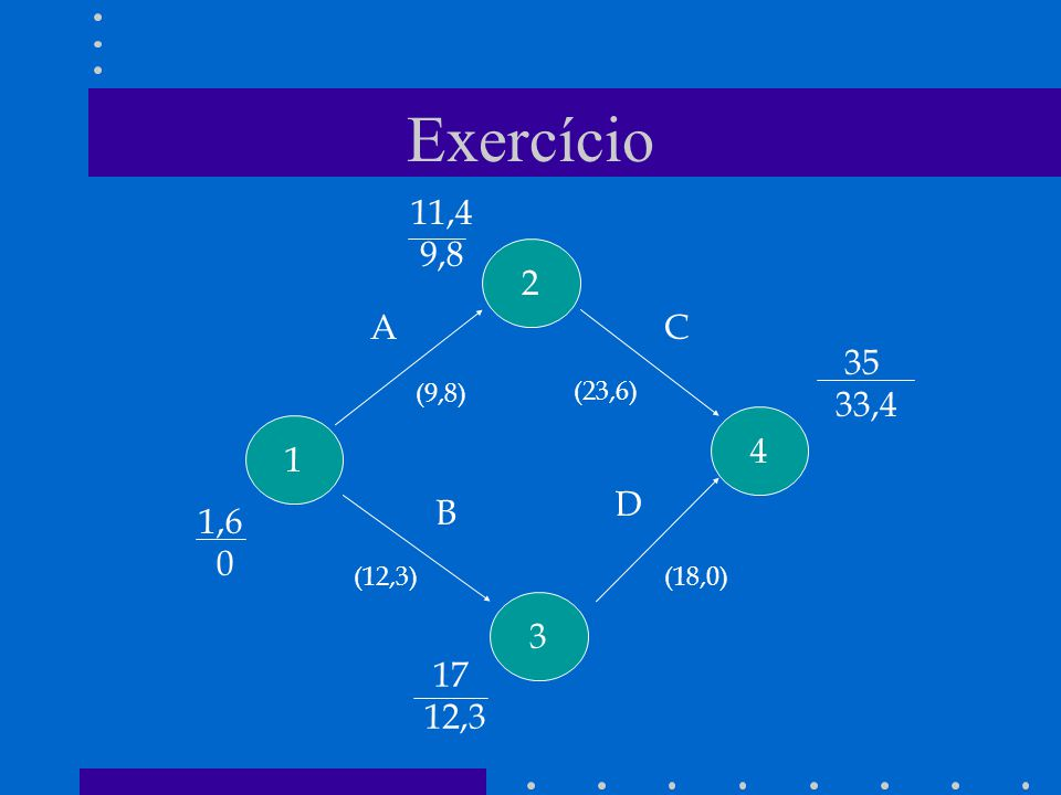 Exercício 11,4 9,8 2 A C 35 33,4 (9,8) (23,6) 4 1 D B 1,6 (12,3) (18,0) 3 17 12,3