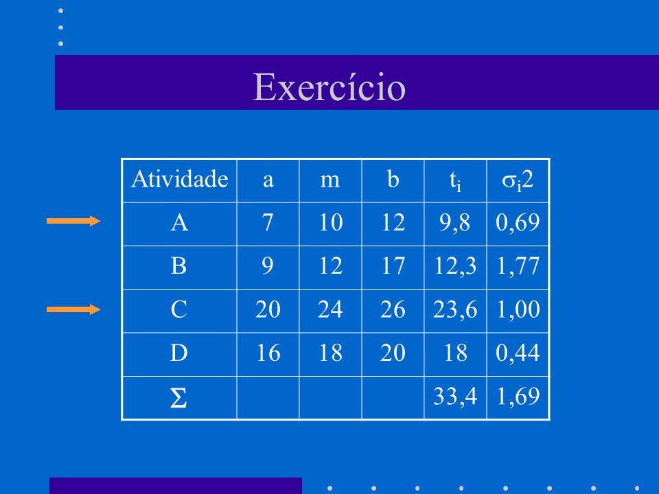 Exercício  Atividade a m b ti i2 A 7 10 12 9,8 0,69 B 9 17 12,3 1,77