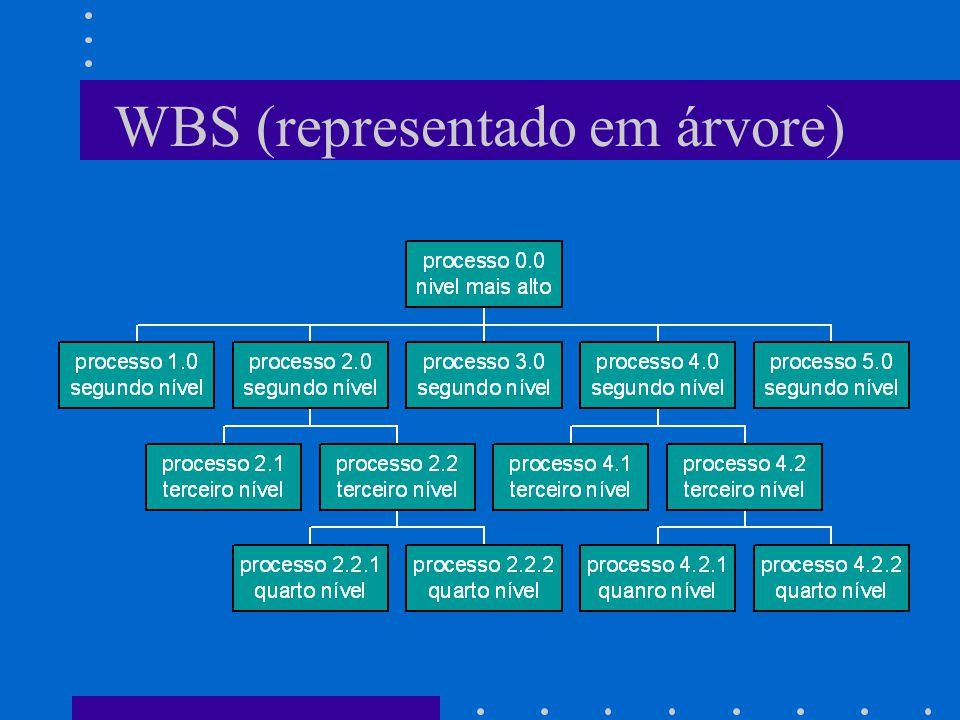 WBS (representado em árvore)