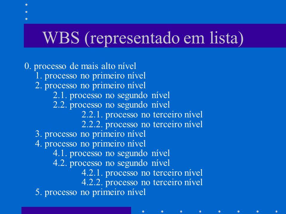 WBS (representado em lista)