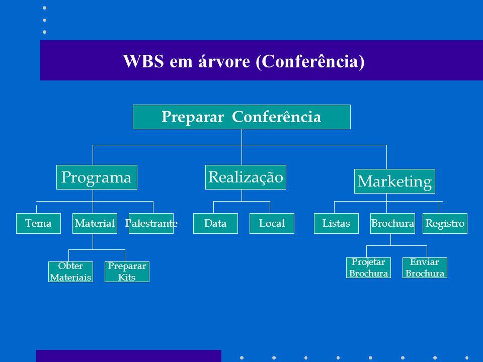 WBS em árvore (Conferência)