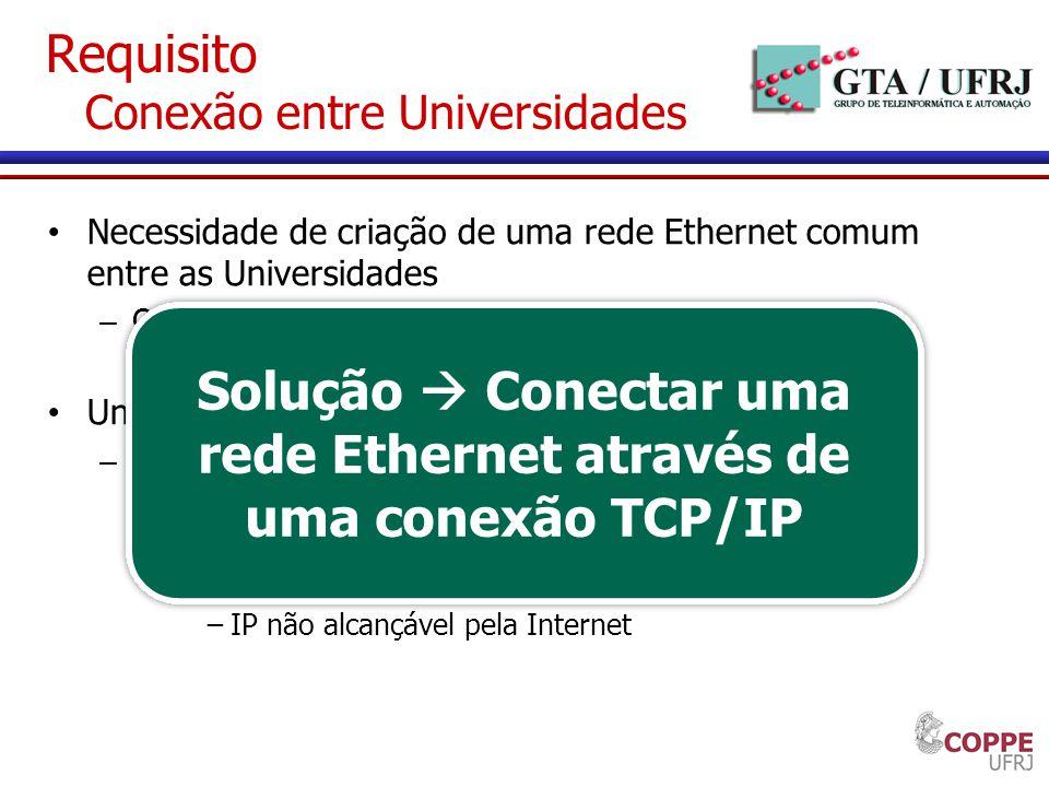 Requisito Conexão entre Universidades