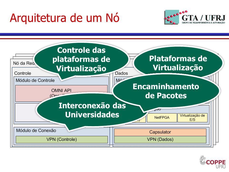 Arquitetura de um Nó Controle das plataformas de Virtualização