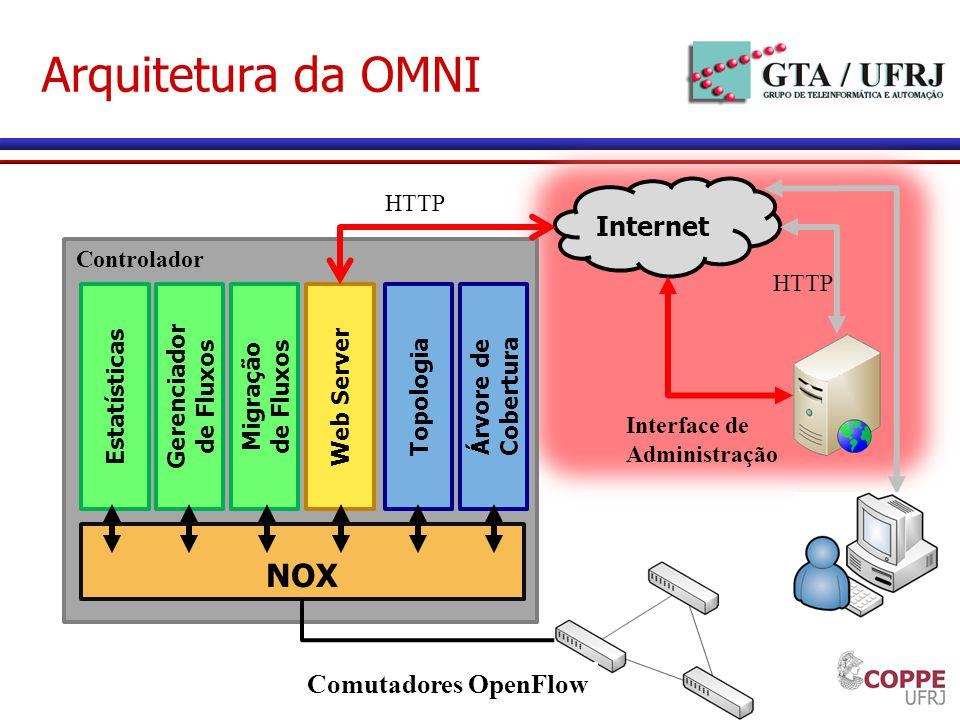 Arquitetura da OMNI NOX Internet Comutadores OpenFlow HTTP Controlador