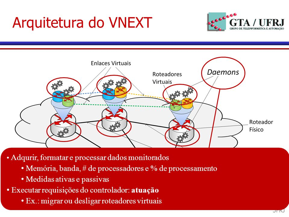 Arquitetura do VNEXT Adqurir, formatar e processar dados monitorados. Memória, banda, # de processadores e % de processamento.