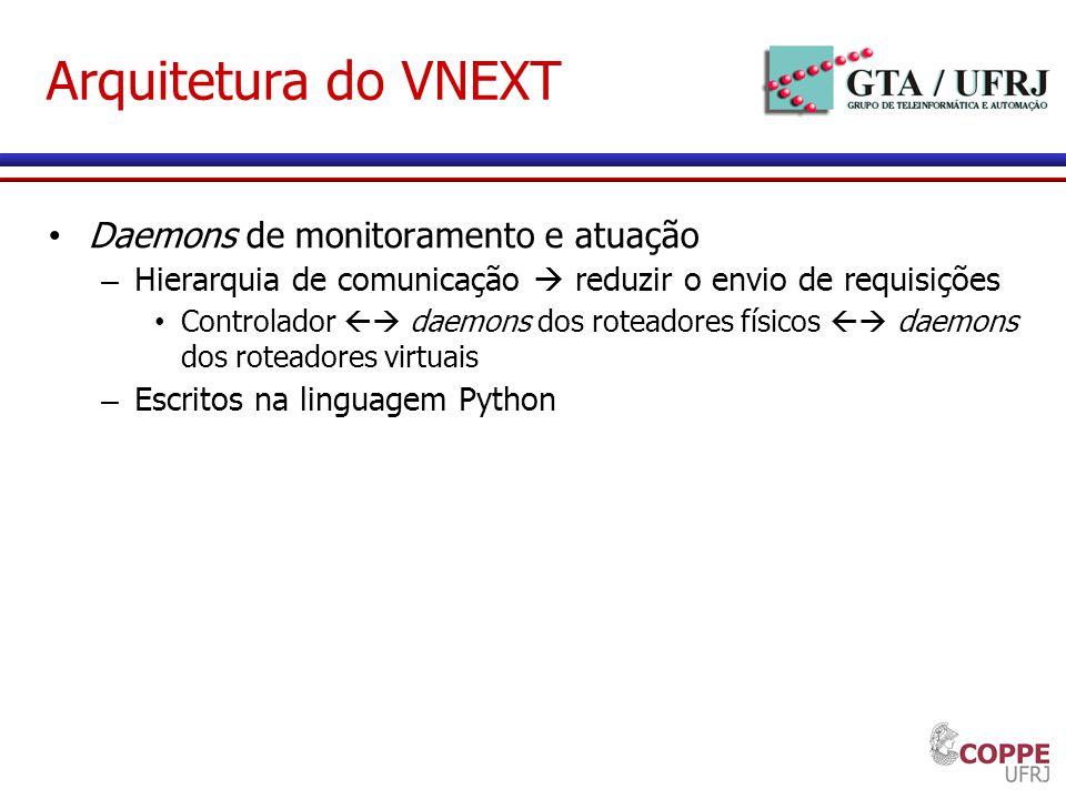 Arquitetura do VNEXT Daemons de monitoramento e atuação