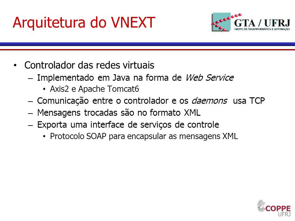 Arquitetura do VNEXT Controlador das redes virtuais