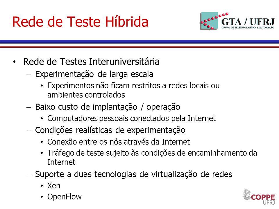 Rede de Teste Híbrida Rede de Testes Interuniversitária