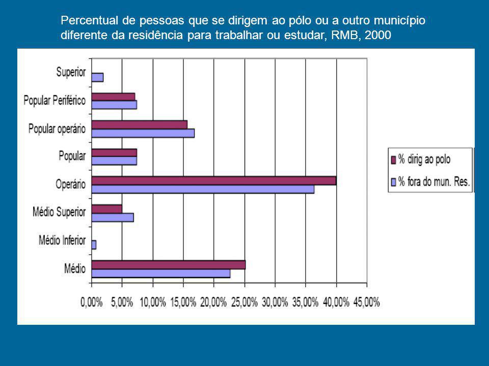 Percentual de pessoas que se dirigem ao pólo ou a outro município diferente da residência para trabalhar ou estudar, RMB, 2000