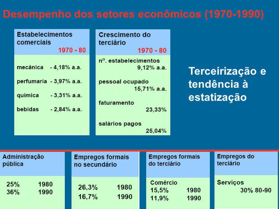 Desempenho dos setores econômicos (1970-1990)