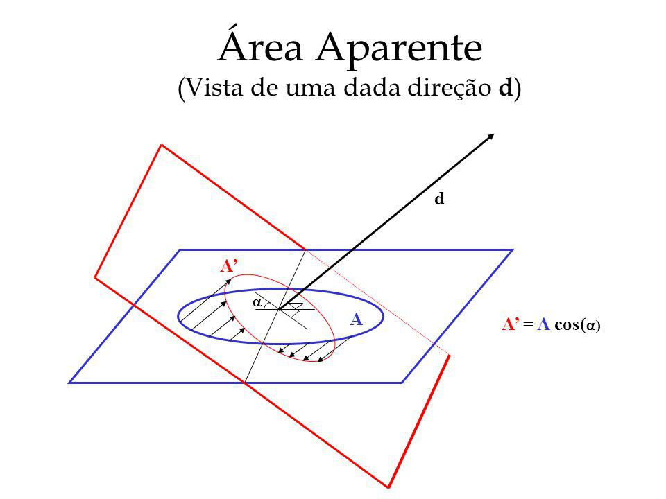 Área Aparente (Vista de uma dada direção d)