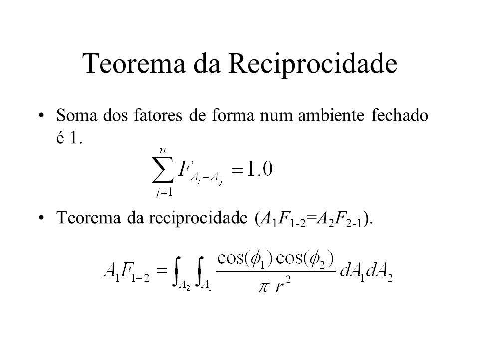 Teorema da Reciprocidade