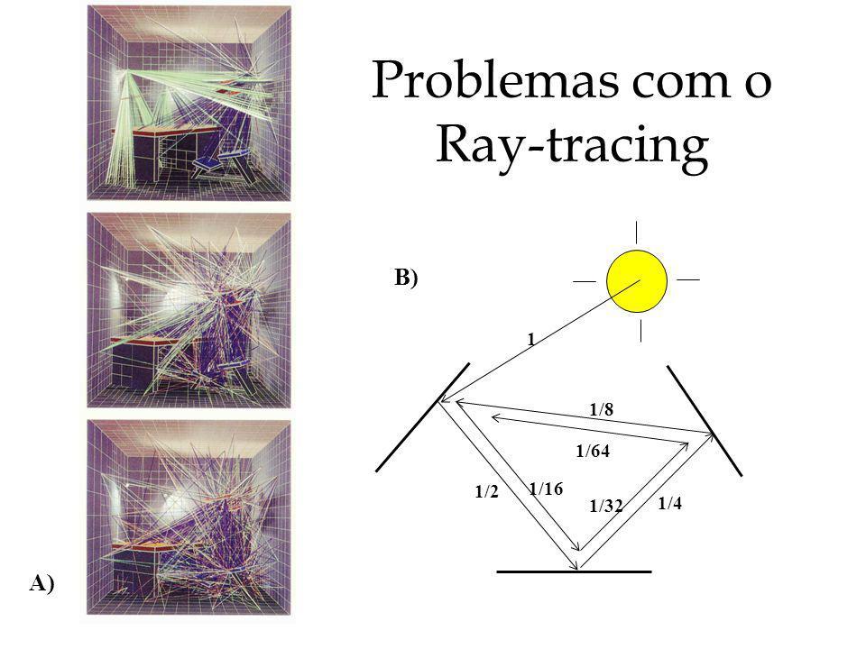 Problemas com o Ray-tracing
