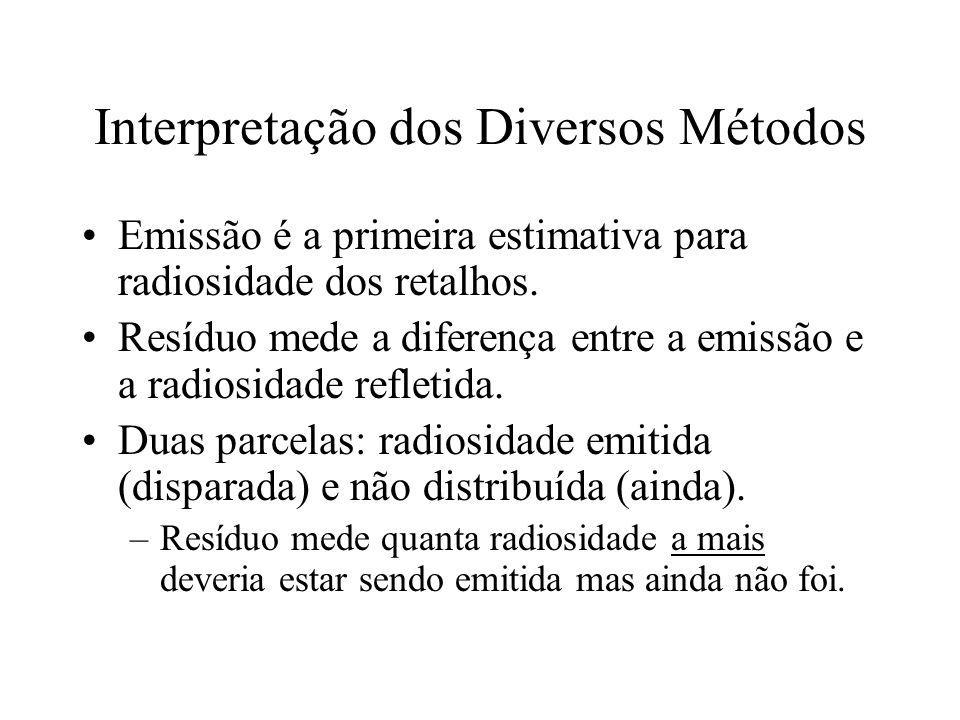 Interpretação dos Diversos Métodos