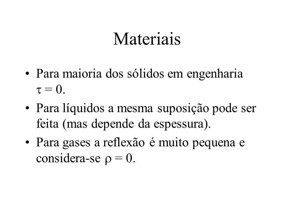 Materiais Para maioria dos sólidos em engenharia  = 0.