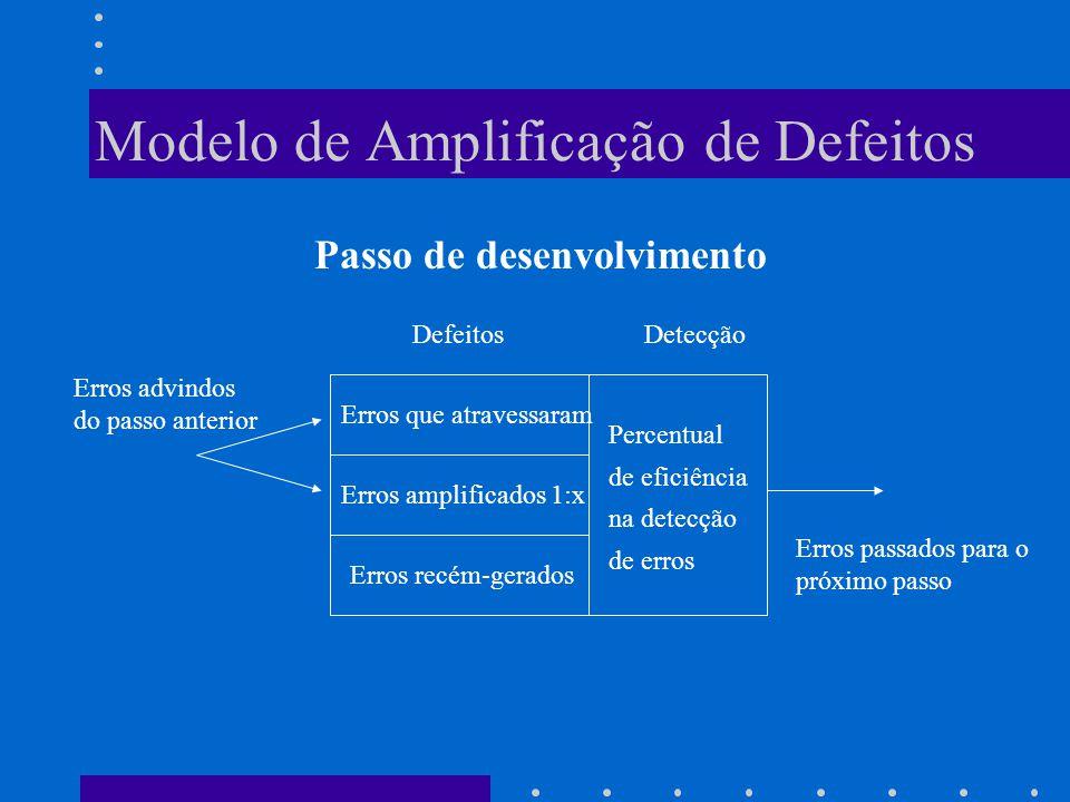 Modelo de Amplificação de Defeitos