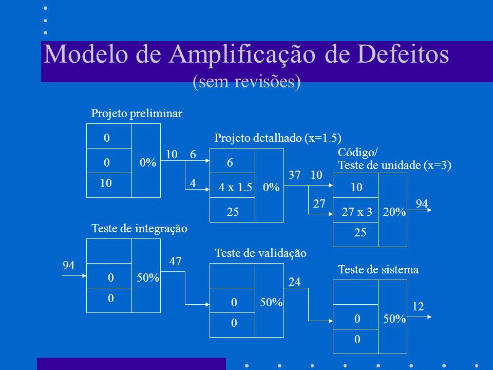 Modelo de Amplificação de Defeitos (sem revisões)
