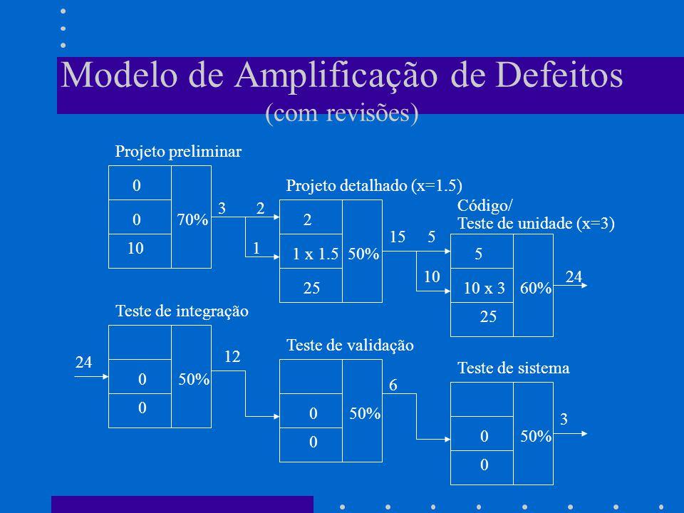 Modelo de Amplificação de Defeitos (com revisões)