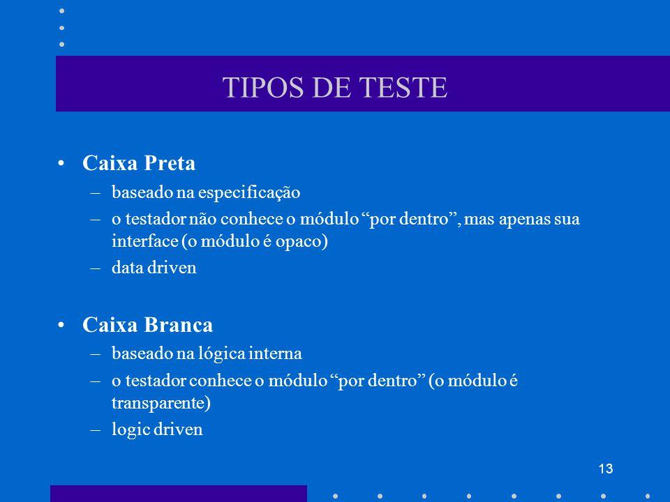 TIPOS DE TESTE Caixa Preta Caixa Branca baseado na especificação