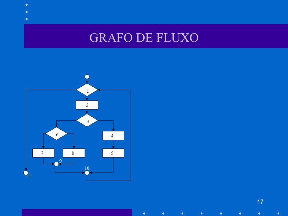 GRAFO DE FLUXO 1 2 3 6 4 7 8 5 9 10 11
