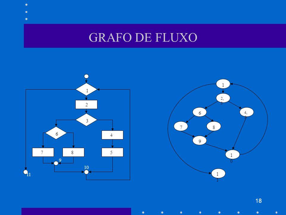 GRAFO DE FLUXO 1 1 2,3 2 6 4,5 3 7 8 6 4 9 7 8 5 10 9 10 11 11