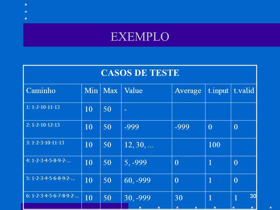 EXEMPLO CASOS DE TESTE Caminho Min Max Value Average t.input t.valid