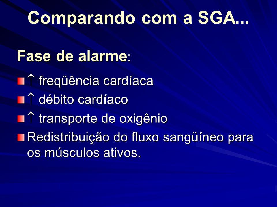 Comparando com a SGA... Fase de alarme:  freqüência cardíaca