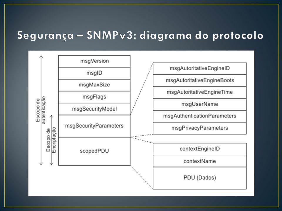 Segurança – SNMPv3: diagrama do protocolo
