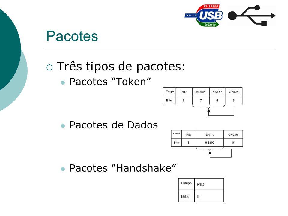 Pacotes Três tipos de pacotes: Pacotes Token Pacotes de Dados