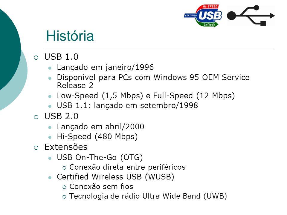 História USB 1.0 USB 2.0 Extensões Lançado em janeiro/1996