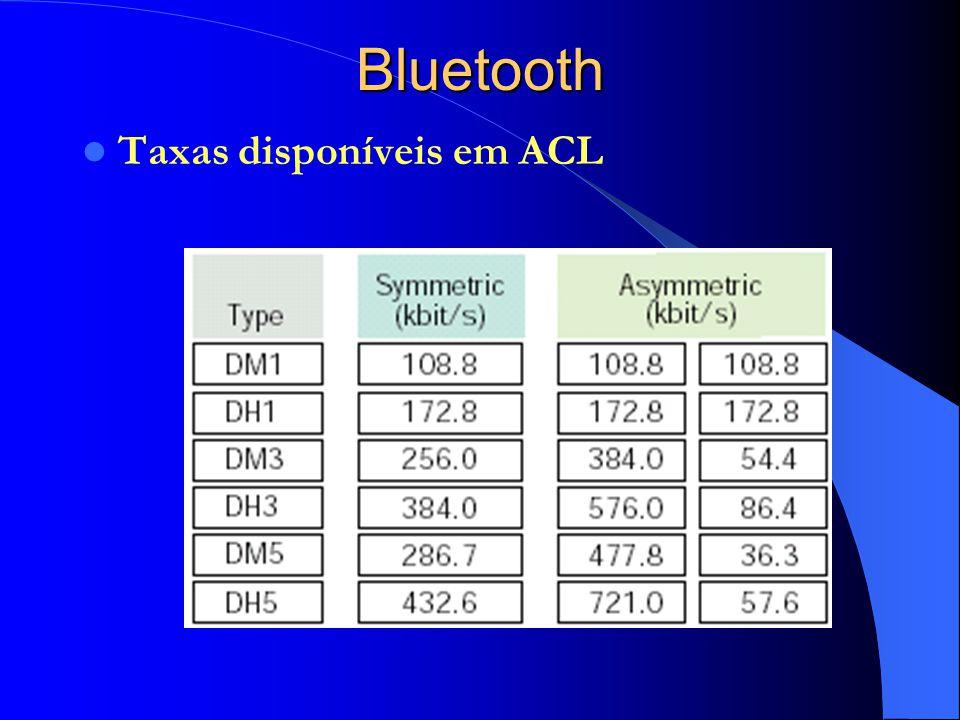 Bluetooth Taxas disponíveis em ACL