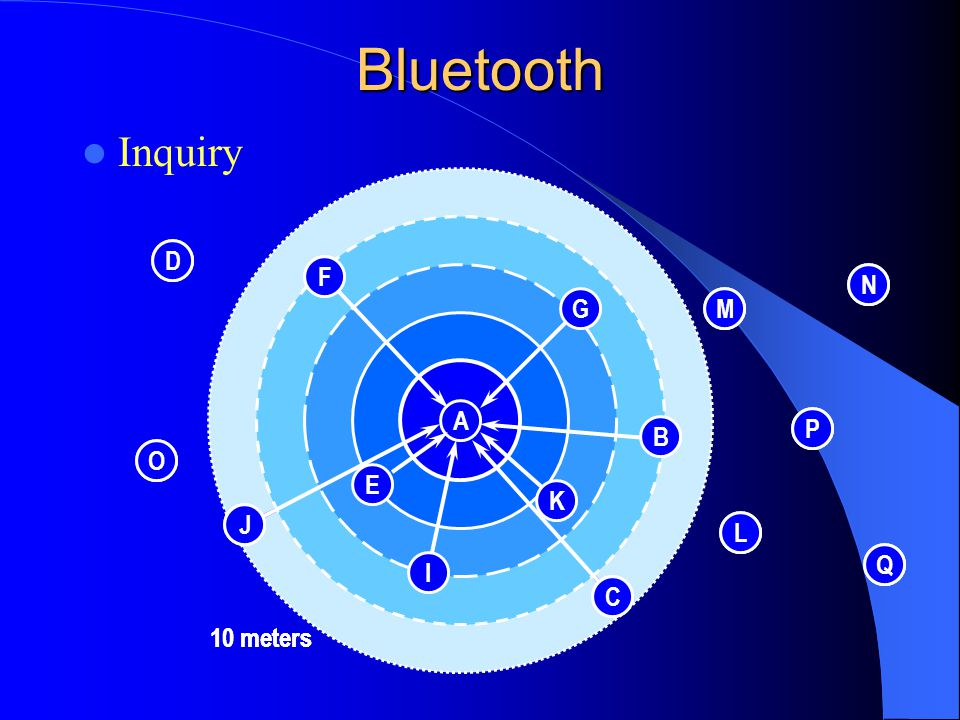 Bluetooth Inquiry D D F F N N H G G M M A A P P B B O O E E K K J J L