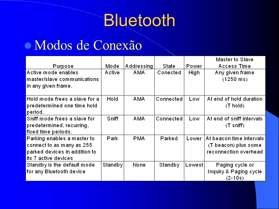 Bluetooth Modos de Conexão .