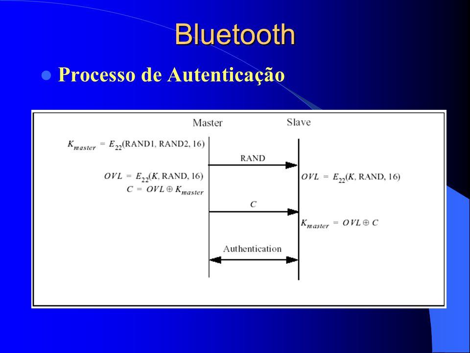 Bluetooth Processo de Autenticação