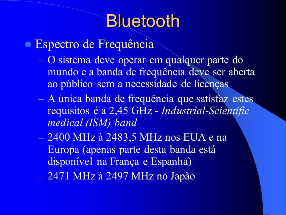 Bluetooth Espectro de Frequência