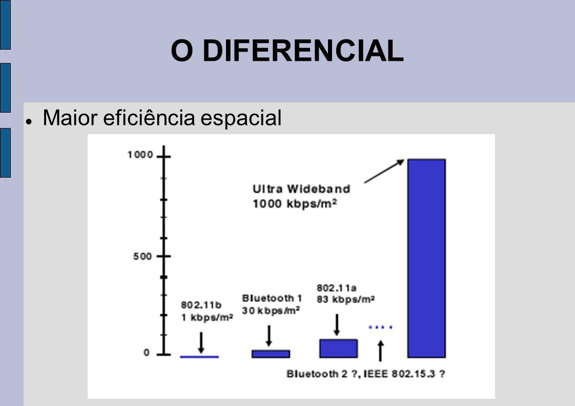 O DIFERENCIAL Maior eficiência espacial
